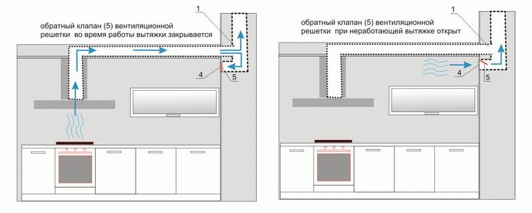 Как сделать вытяжку самому в квартире