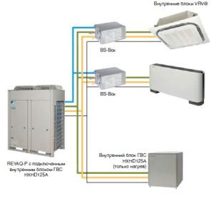 VRV-система