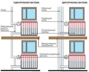 Виды разводок труб в многоэтажном доме