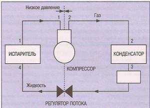 компрессионный цикл охлаждения сплит-системы