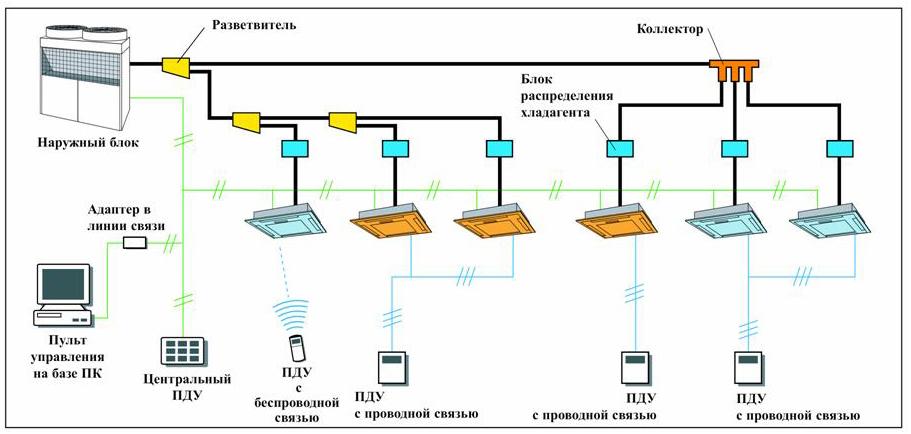 Система чиллер-фанкойл монтаж ввод в эксплуатацию