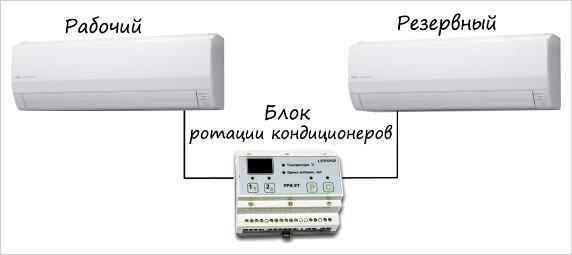 Кондиционеры для серверных помещений