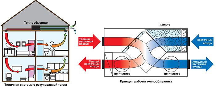 Вентиляция в частном доме или коттедже
