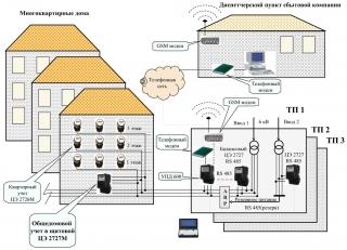 Электроснабжение многоэтажного дома